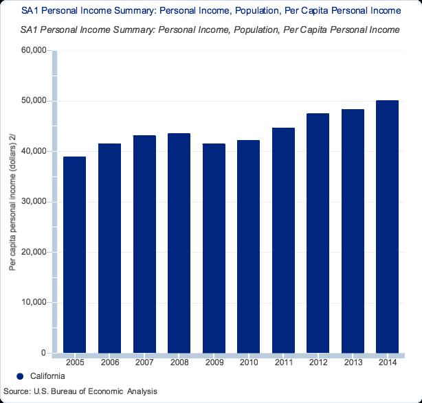California Income Per Capita