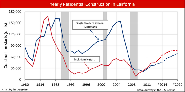 Yearly Residential Construction in California