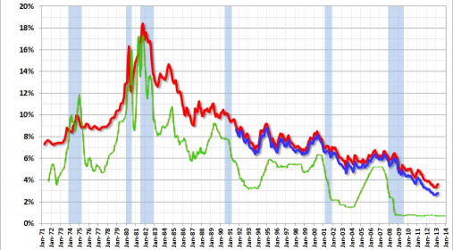 Mortgage Rates vs. Federal Funds Rate