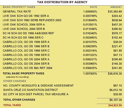Santa Cruz Property Tax Breakdown