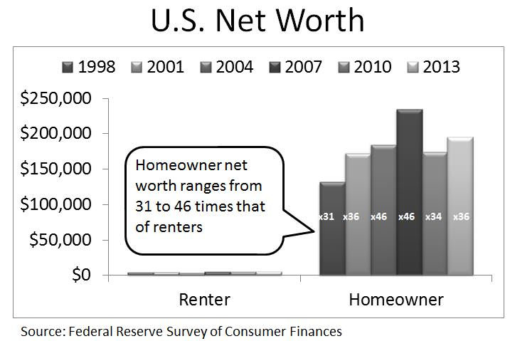 Net worth of Homeowners vs. Renters
